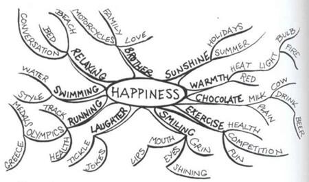 Uma espécie de mapa para a felicidade